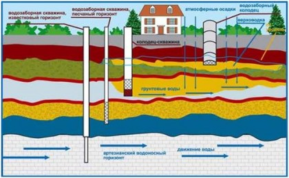 Источники воды для дома