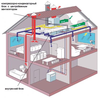 Вентиляционные системы для дома