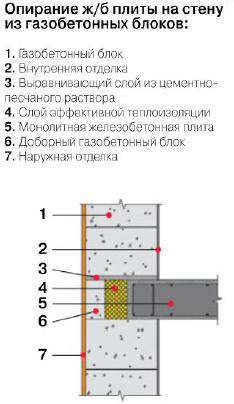 опирание жб плиты на стену
