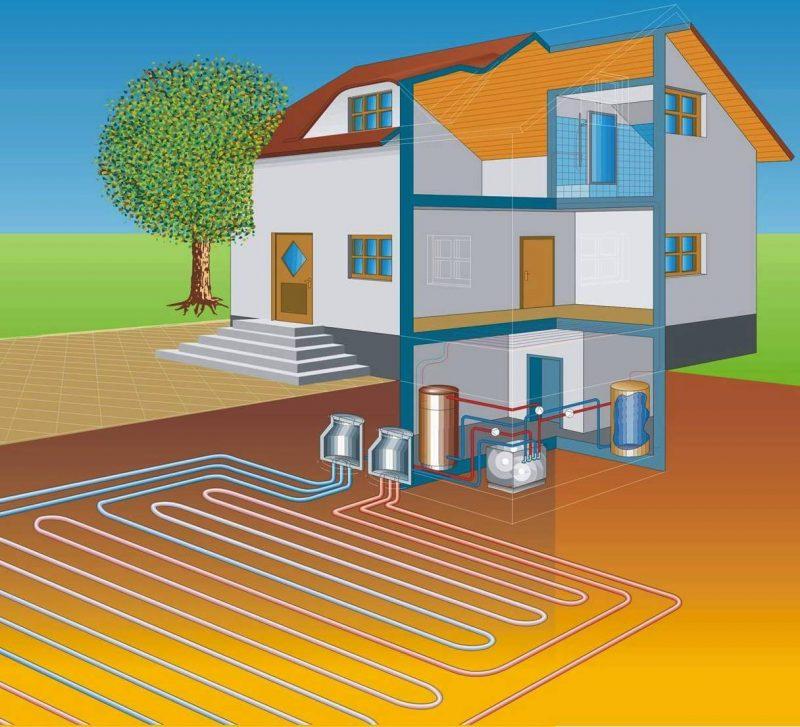 Тепловые насосы, принцип работы, разновидности, плюсы и минусы