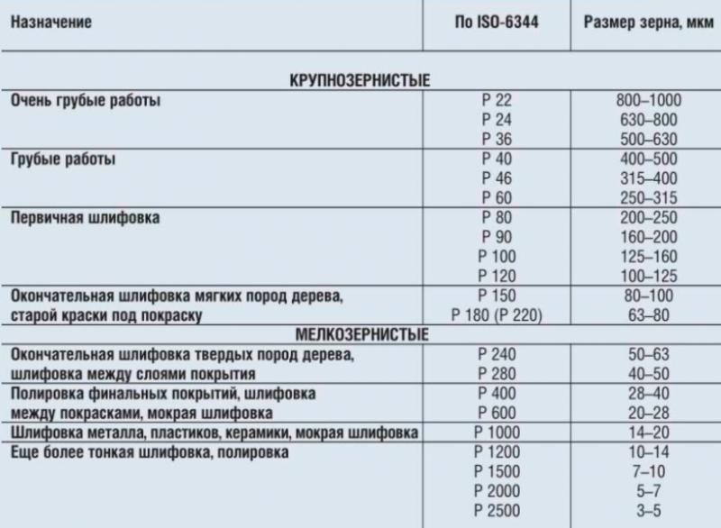 Таблица 1. Классификация абразивной шкурки по размеру зерен