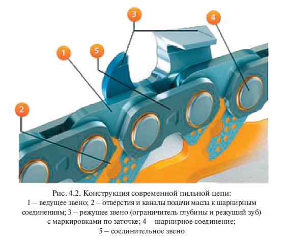 Конструкция современной пильной цепи: