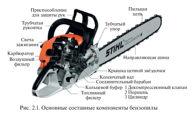 Основные узлы, агрегаты и системы на бензопиле
