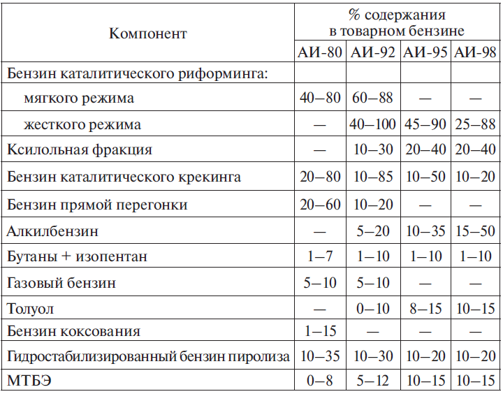Усредненный компонентный состав бензинов разных марок
