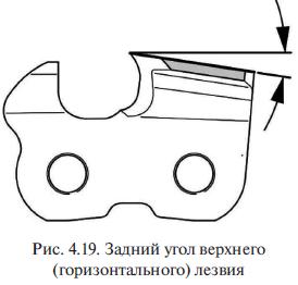 Задний угол верхнего (горизонтального) лезвия