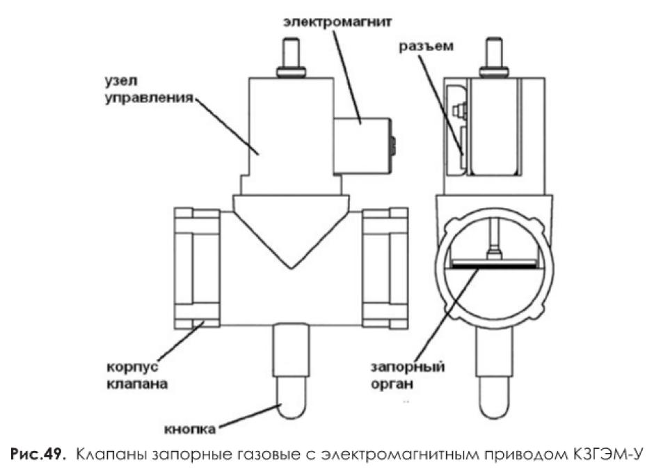 Клапаны запорные газовые с электромагнитным приводом КЗГЭМ-У