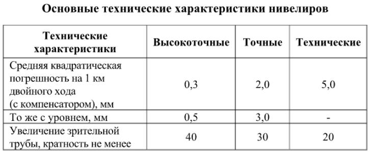 Основные технические характеристики нивелиров