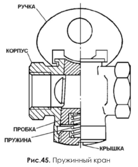 Пружинный кран