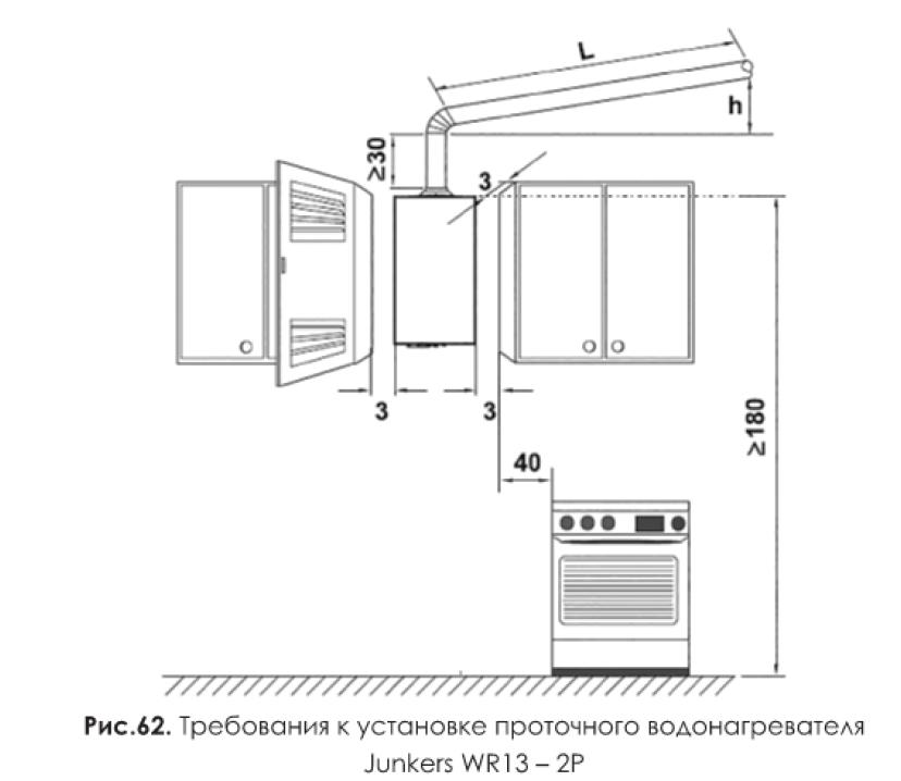 Требования к установке проточного водонагревателя Junkers WR13-2P