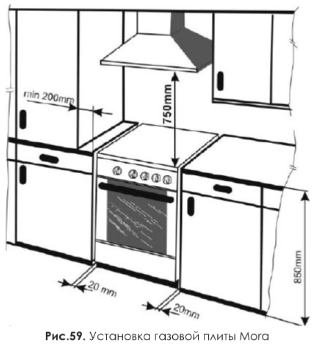 Установка газовой плиты Mora