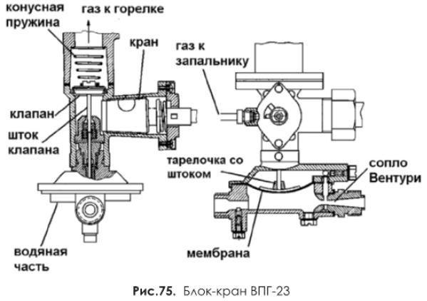 Блок-кран ВПГ-23