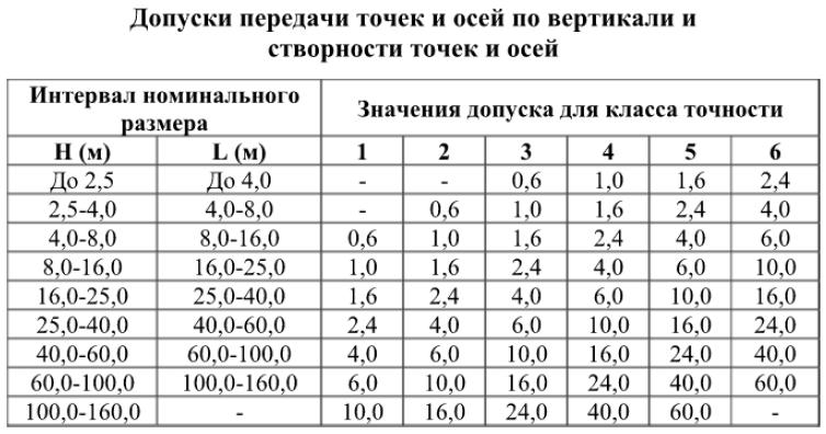Допуски передачи точек и осей по вертикали и створности точек и осей