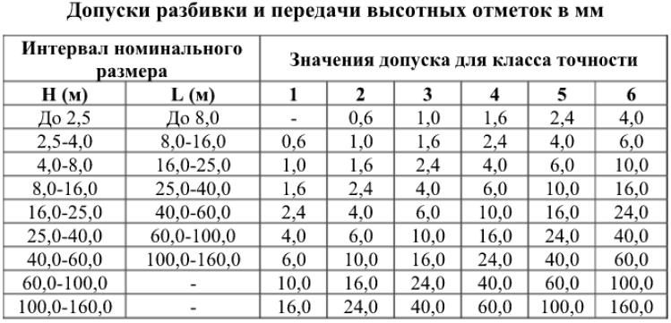 Допуски разбивки и передачи высотных отметок в мм