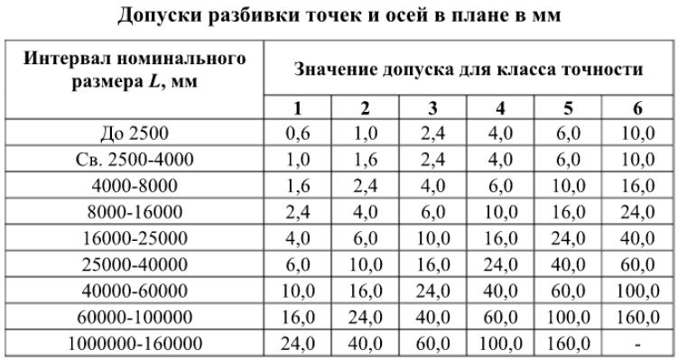 Допуски разбивки точек и осей в плане в мм