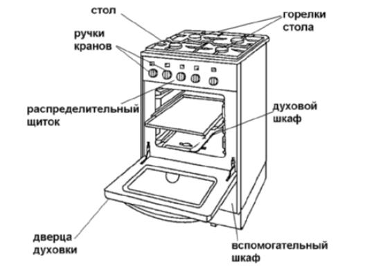 Бытовые газовые плиты