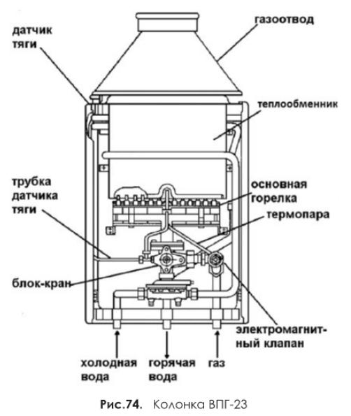 Колонка ВПГ-23