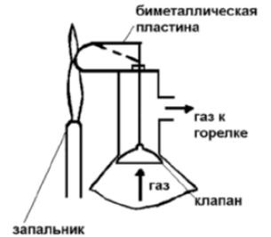 Схема термоклапана КГИ-56