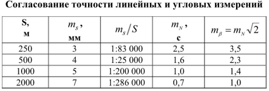 Согласование точности линейных и угловых измерений