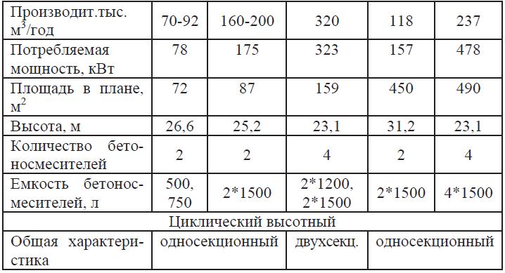 Технические характеристики бетонных заводов и цехов