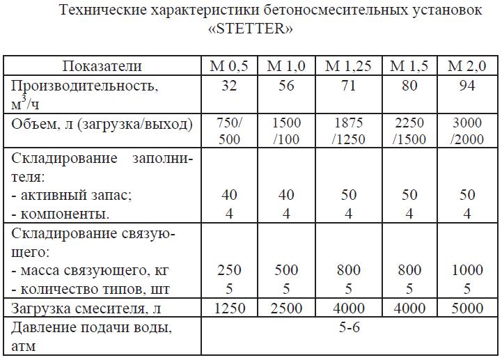 Технические характеристики бетоносмесительных установок STETTER