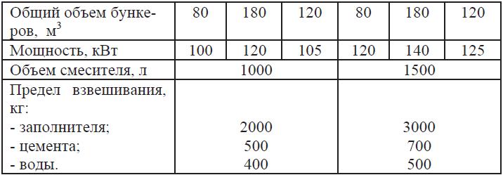 Технические характеристики мобильных бетонных заводов COBRA 1