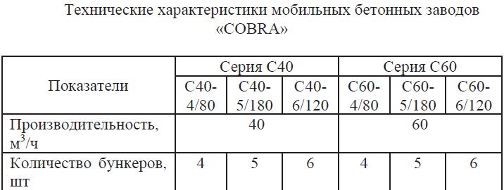 Технические характеристики мобильных бетонных заводов COBRA