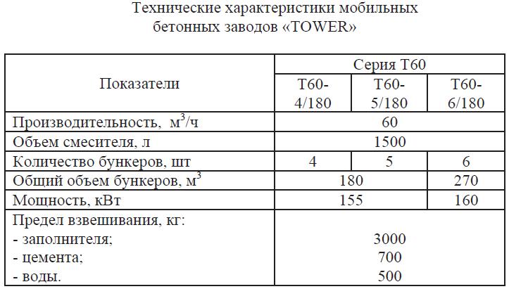 Технические характеристики мобильных бетонных заводов TOWER