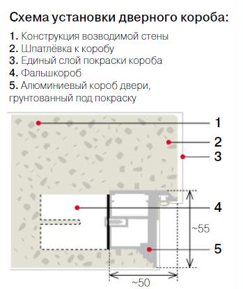 Монтаж дверей по технологии бесфальцевого стыка