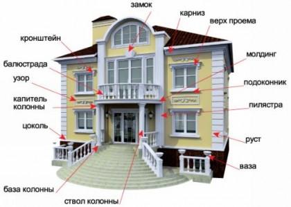 Элементы архитектурного декора из разных материалов