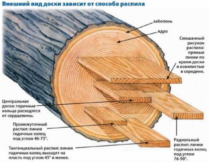 Подбор текстурного рисунка для деталей проекта