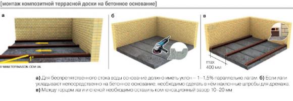 монтаж композитной терассной доски на бетонное основание