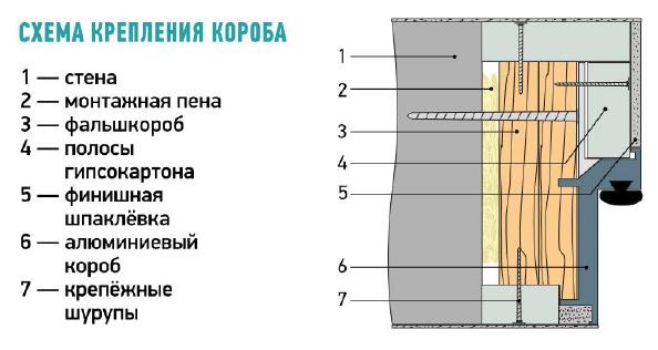 Монтаж двери со скрытым коробом