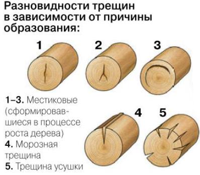 разновидости трещин