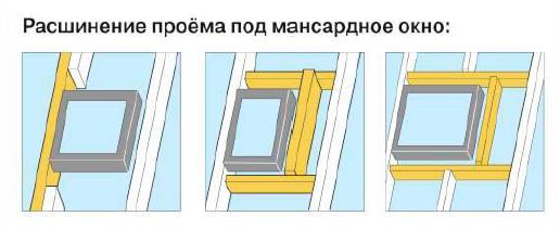 расширение проема под мансаодное окно