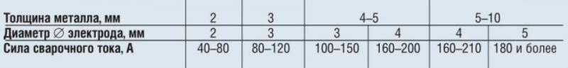 Таблица 1. Примерные соотношения между толщиной свариваемого металла, диаметром электродов и силой сварочного тока