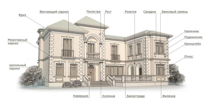 Фасад в архитектуре