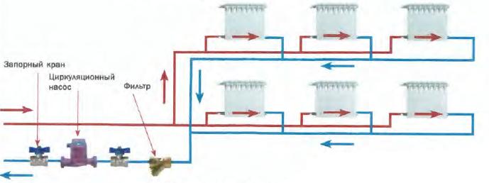Монтаж трубопроводов отопления