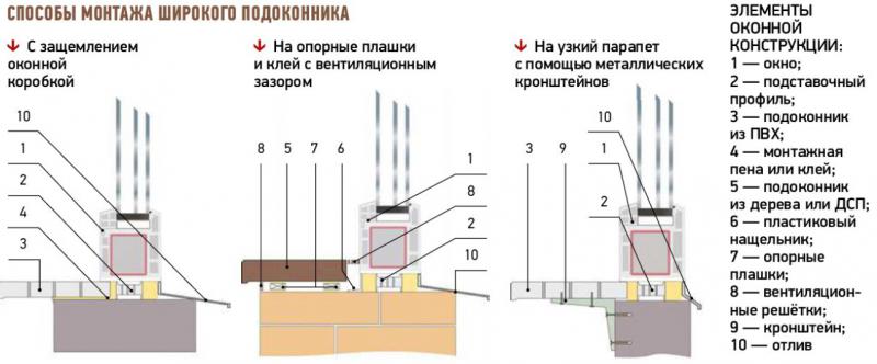 Особенности монтажа широкого подоконника