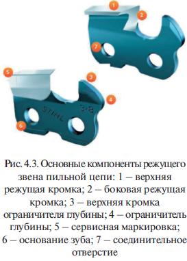 Основные компоненты режущего звена пильной цепи