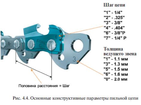 Основные конструктивные параметры пильной цепи