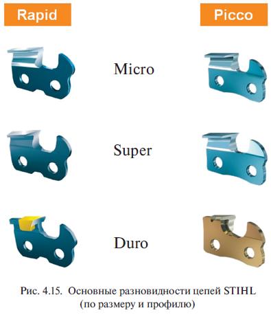 Основные разновидности цепей STIHL (по размеру и профилю)