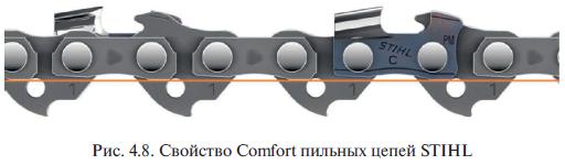 Свойство Comfort пильных цепей STIHL