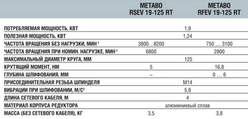 Технические характеристикиMetabo RSEV 19-125 RT и RFEV 19-125 RT
