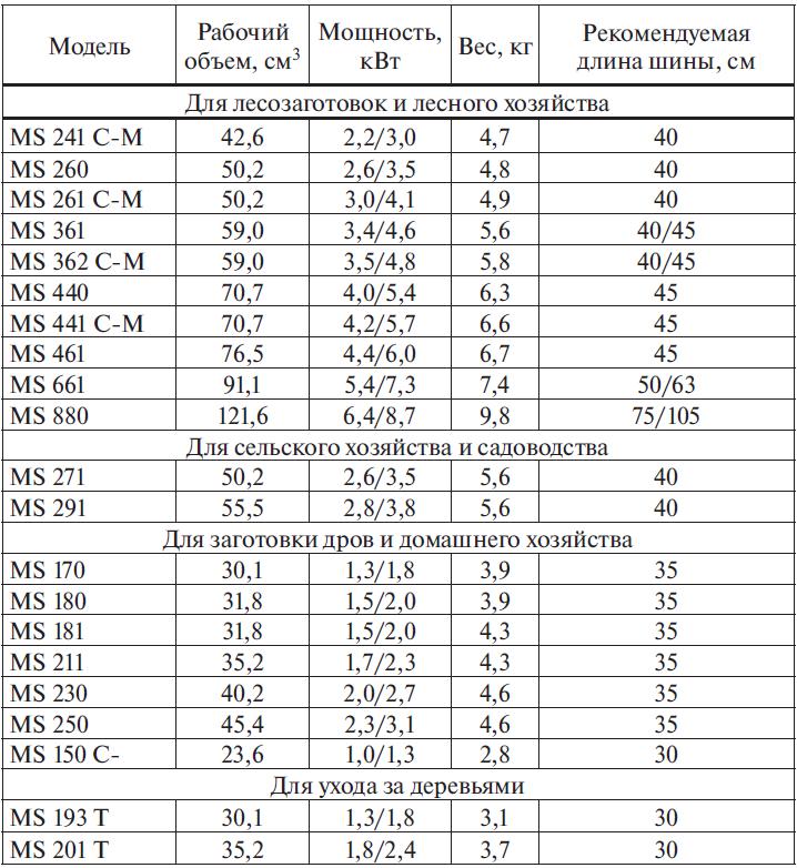 Технические характеристики бензиномоторных пил STIHL