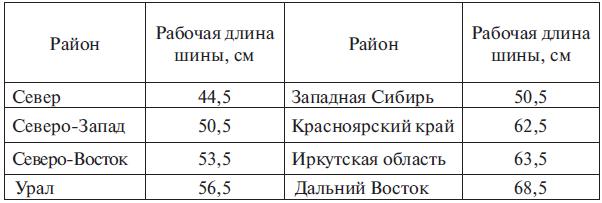 Величины рабочей длины пильной шины для различных лесоэксплуатационных районов РФ при выполнении работ на валке леса