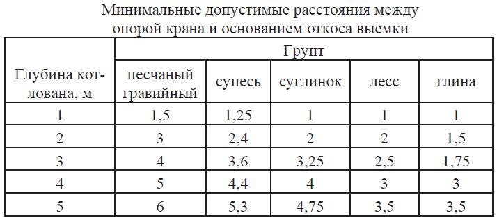 Минимальные допустимые расстояния между опорой крана и основанием откоса выемки