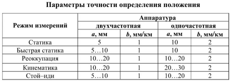 Параметры точности определения положения
