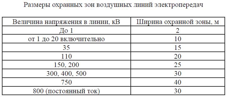Размеры охранных зон воздушных линий электропередач