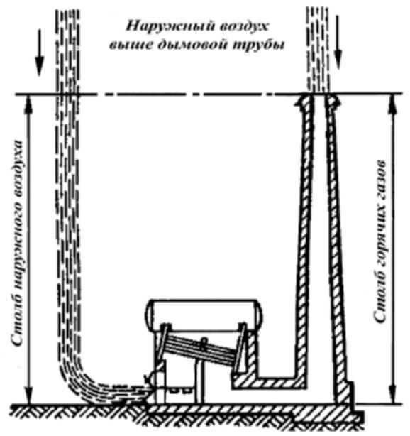 Естественная и искусственная тяга газовых горелок