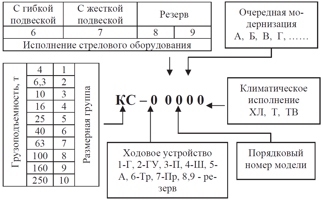 Система индексации стреловых самоходных кранов